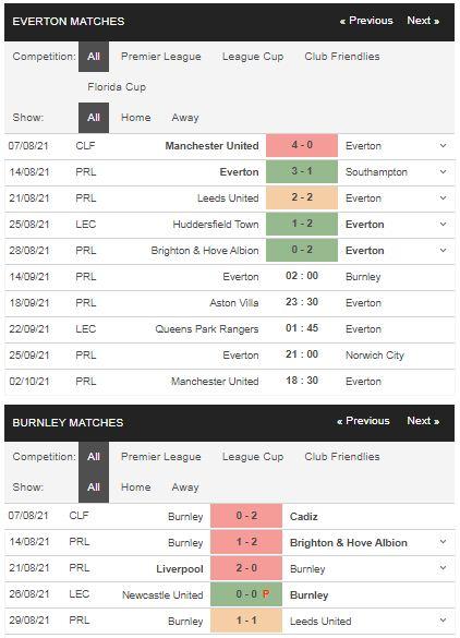 Phong độ Everton vs Burnley