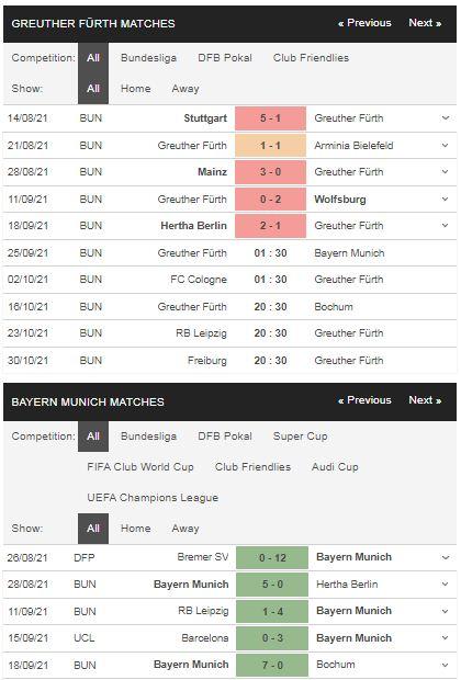 Phong độ Greuther Furth vs Bayern Munich