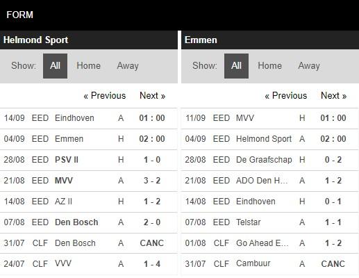 Phong độ Helmond Sport vs Emmen