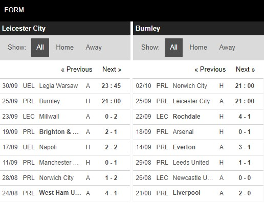 Phong độ Leicester vs Burnley