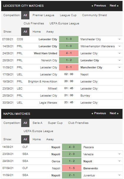 Phong độ Leicester vs Napoli