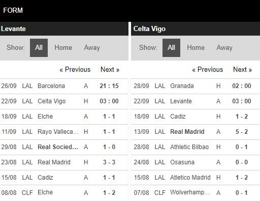 Phong độ Levante vs Celta Vigo