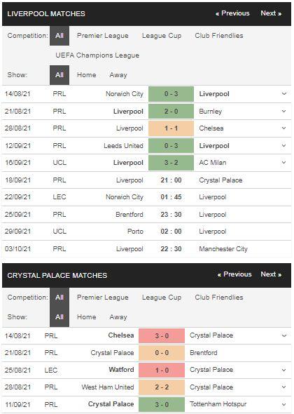 Phong độ Liverpool vs Crystal Palace