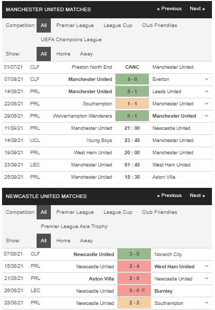 Phong độ Man United vs Newcastle