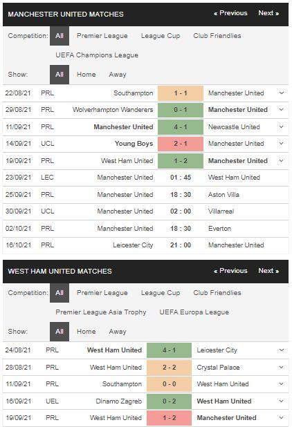 Phong độ Man United vs West Ham