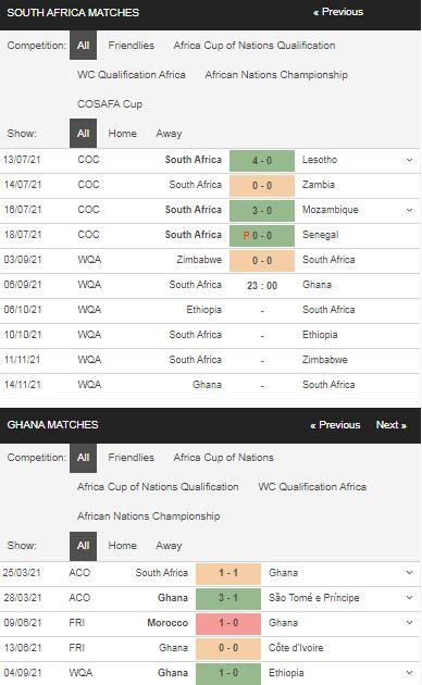 Phong độ Nam Phi vs Ghana