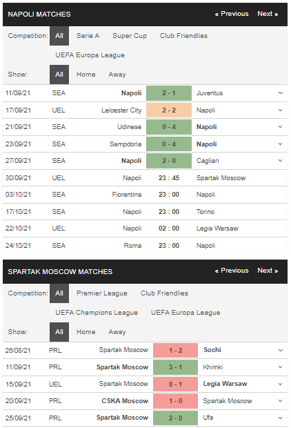 Phong độ Napoli vs Spartak Moscow