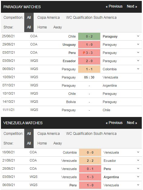 Phong độ Paraguay vs Venezuela