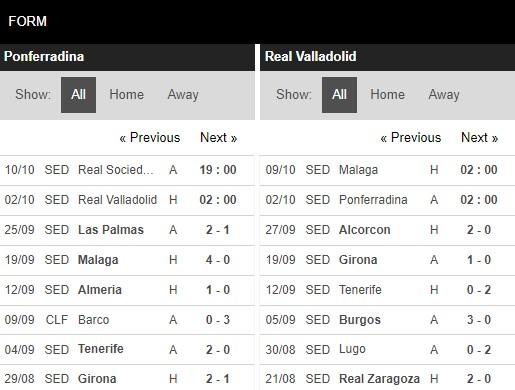 Phong độ Ponferradina vs Valladolid