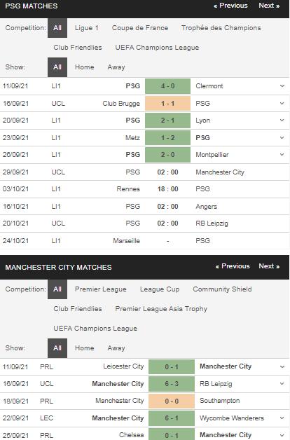 Phong độ PSG vs Man City
