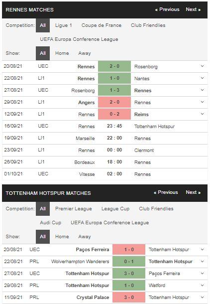 Phong độ Rennes vs Tottenham