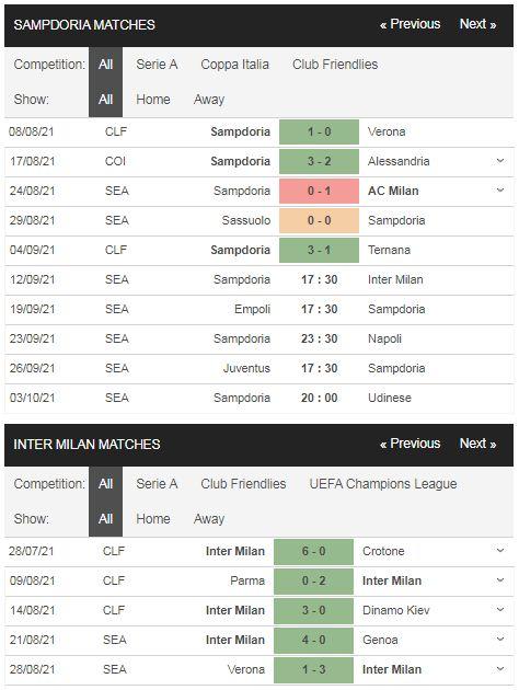 Phong độ Sampdoria vs Inter
