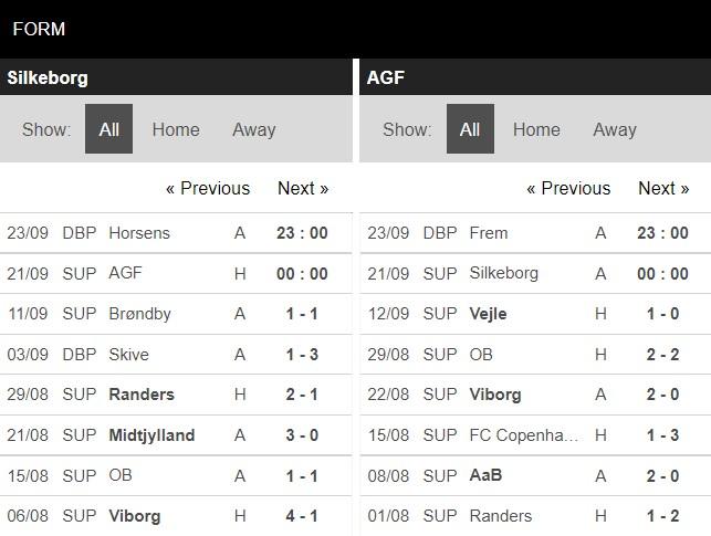 Phong độ Silkeborg vs AGF
