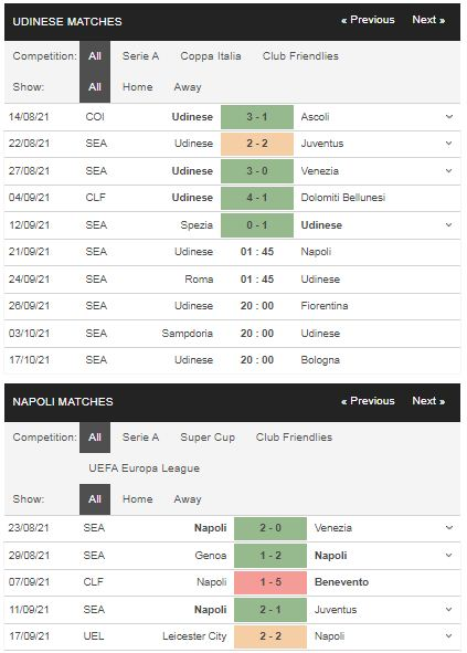 Phong độ Udinese vs Napoli