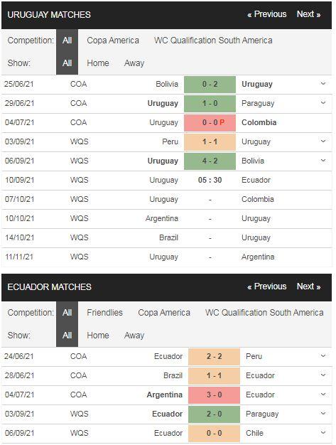 Phong độ Uruguay vs Ecuador