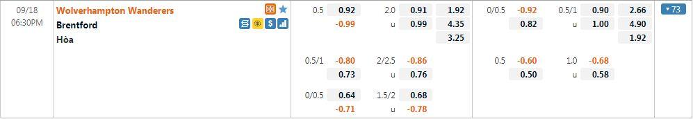 Tỷ lệ kèo Wolves vs Brentford