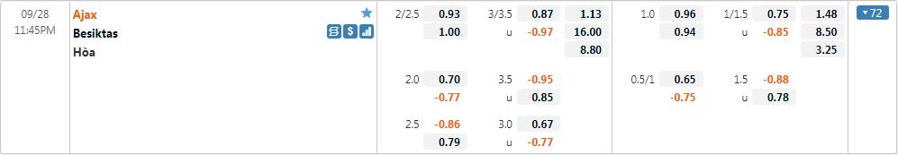 Tỷ lệ kèo Ajax vs Besiktas