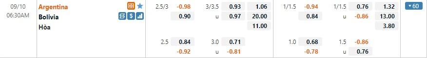 Tỷ lệ kèo Argentina vs Bolivia