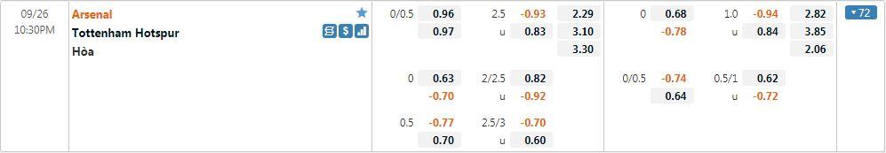 Tỷ lệ kèo Arsenal vs Tottenham
