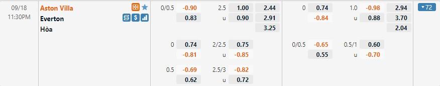 Tỷ lệ kèo Aston Villa vs Everton