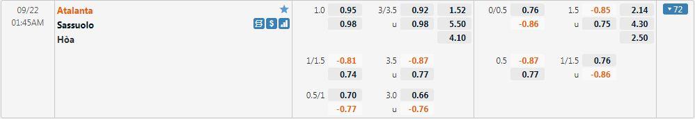 Tỷ lệ kèo Atalanta vs Sassuolo