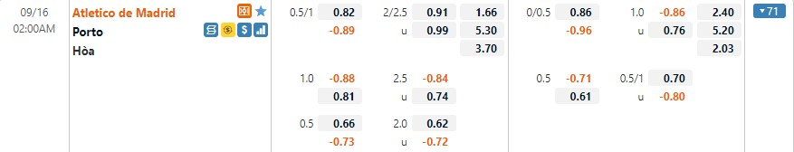 Tỷ lệ kèo Atletico vs Porto