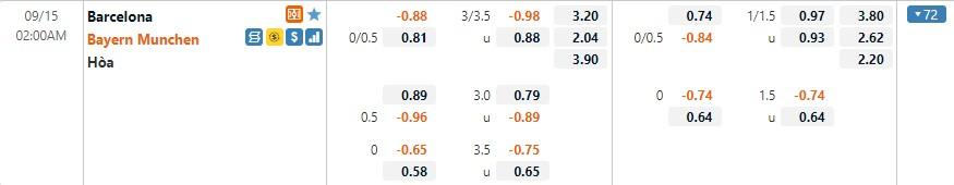 Tỷ lệ kèo Barcelona vs Bayern Munich
