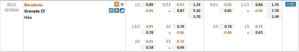 Tỷ lệ kèo Barcelona vs Granada