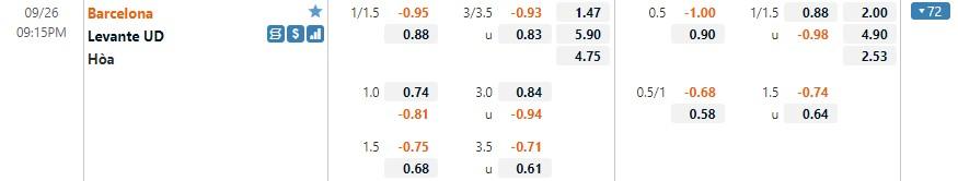 Tỷ lệ kèo Barcelona vs Levante