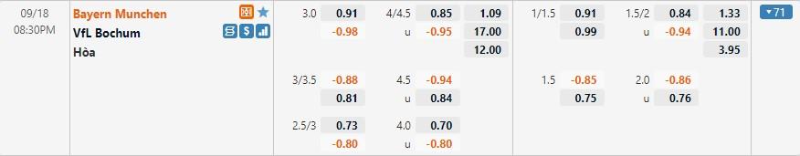 Tỷ lệ kèo Bayern Munich vs Bochum