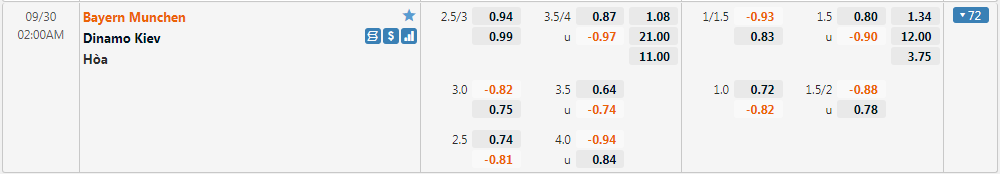 Tỷ lệ kèo Bayern Munich vs Dynamo Kyiv