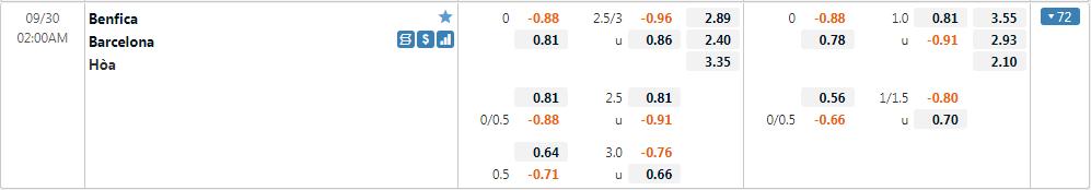 Tỷ lệ kèo Benfica vs Barcelona