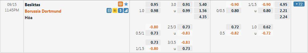 Tỷ lệ kèo Besiktas vs Dortmund