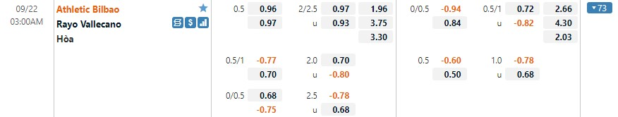 Tỷ lệ kèo Bilbao vs Vallecano