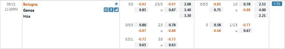 Tỷ lệ kèo Bologna vs Genoa