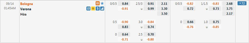 Tỷ lệ kèo Bologna vs Verona