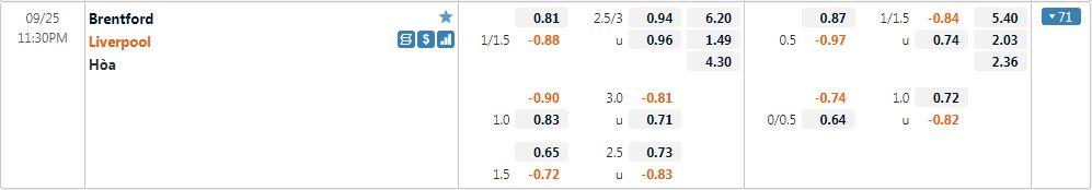 Tỷ lệ kèo Brentford vs Liverpool