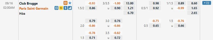 Tỷ lệ kèo Brugge vs PSG