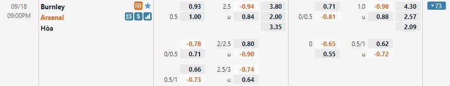 Tỷ lệ kèo Burnley vs Arsenal