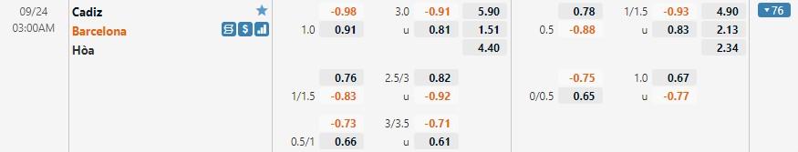 Tỷ lệ kèo Cadiz vs Barcelona