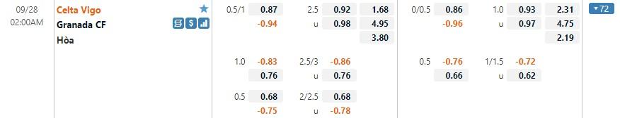 Tỷ lệ kèo Celta Vigo vs Granada