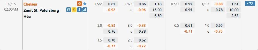 Tỷ lệ kèo Chelsea vs Zenit