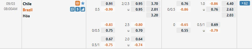 Tỷ lệ kèo Chile vs Brazil