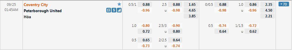 Tỷ lệ kèo Coventry vs Peterborough