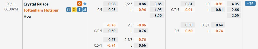Tỷ lệ kèo Crystal Palace vs Tottenham