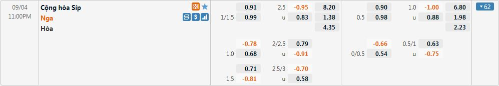 Tỷ lệ kèo Cyprus vs Nga