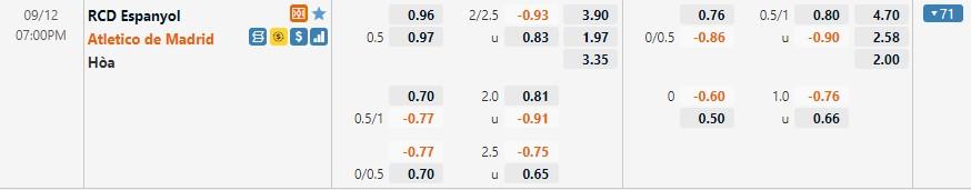 Tỷ lệ kèo Espanyol vs Atletico