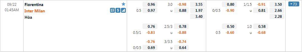 Tỷ lệ kèo Fiorentina vs Inter