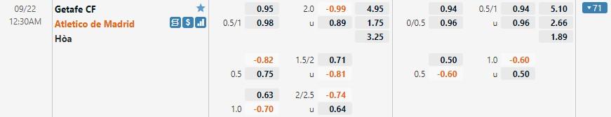 Tỷ lệ kèo Getafe vs Atletico