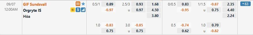 Tỷ lệ kèo GIF Sundsvall vs Orgryte